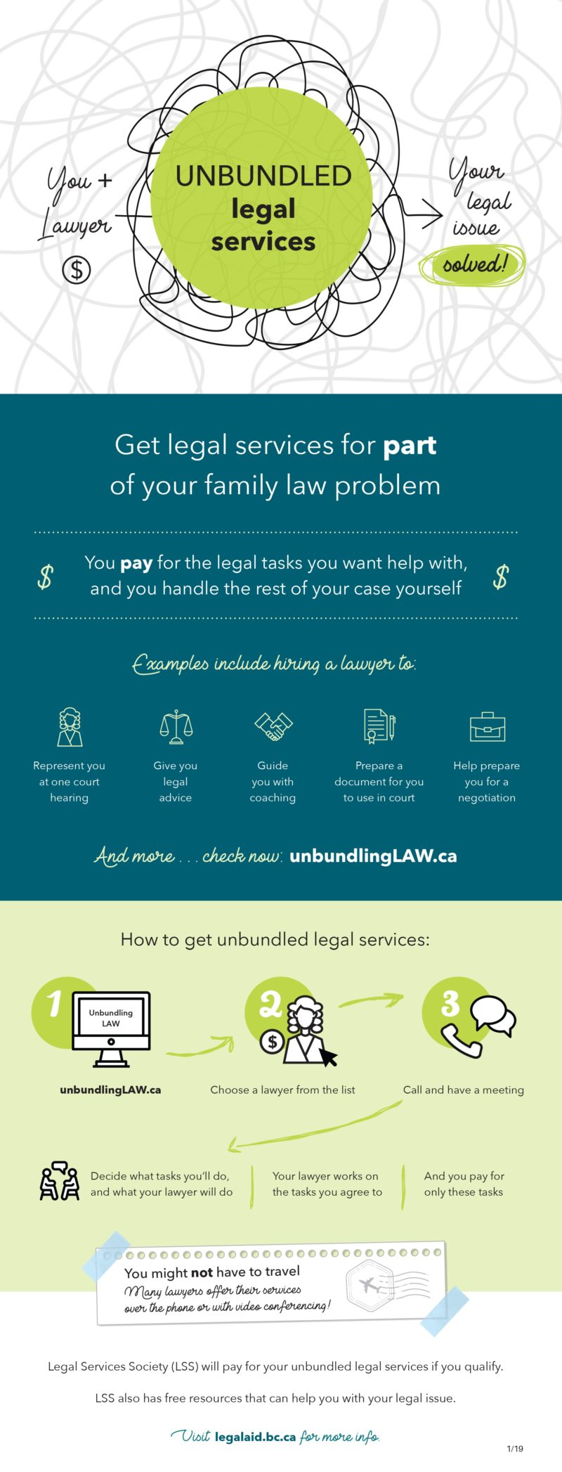 Unbundled Legal Services (Infographic)