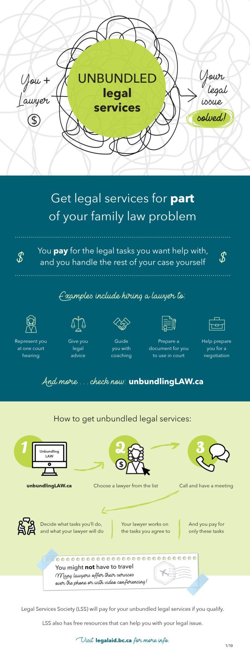 Unbundled Legal Services (Infographic)